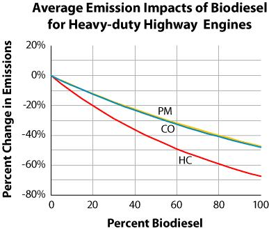 Biodiesel is often blended with petrodiesel. A study by the EPA found that the more biodiesel in the mix, the greater the decreases in emissions of particulate matter (PM), carbon monoxide (CO), and hydrocarbons (HC).